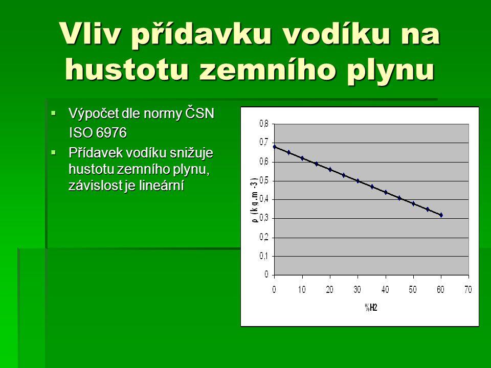 Vliv přídavku vodíku na hustotu zemního plynu  Výpočet dle normy ČSN ISO 6976 ISO 6976  Přídavek vodíku snižuje hustotu zemního plynu, závislost je lineární
