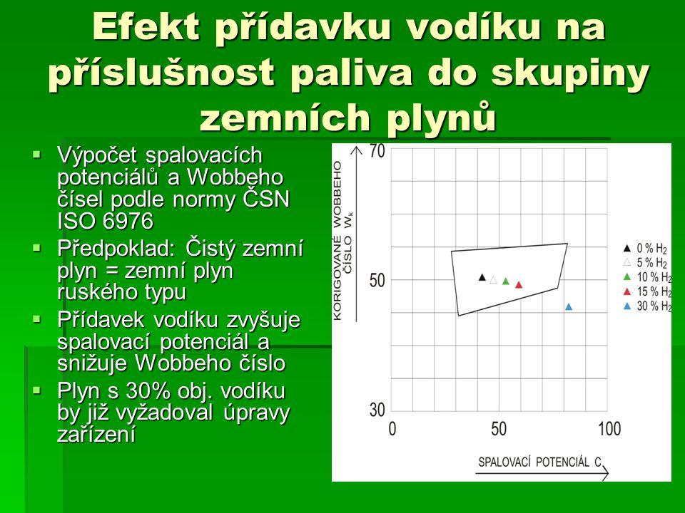 Efekt přídavku vodíku na příslušnost paliva do skupiny zemních plynů  Výpočet spalovacích potenciálů a Wobbeho čísel podle normy ČSN ISO 6976  Předpoklad: Čistý zemní plyn = zemní plyn ruského typu  Přídavek vodíku zvyšuje spalovací potenciál a snižuje Wobbeho číslo  Plyn s 30% obj.