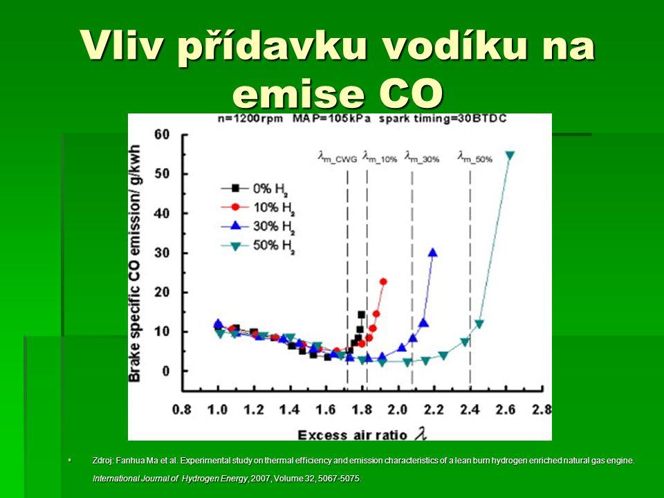 Vliv přídavku vodíku na emise CO  Zdroj: Fanhua Ma et al. Experimental study on thermal efficiency and emission characteristics of a lean burn hydrog