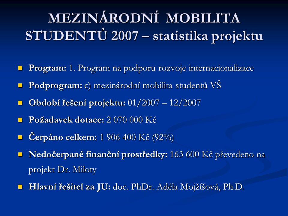 MEZINÁRODNÍ MOBILITA STUDENTŮ 2007 – statistika projektu Program: 1. Program na podporu rozvoje internacionalizace Program: 1. Program na podporu rozv