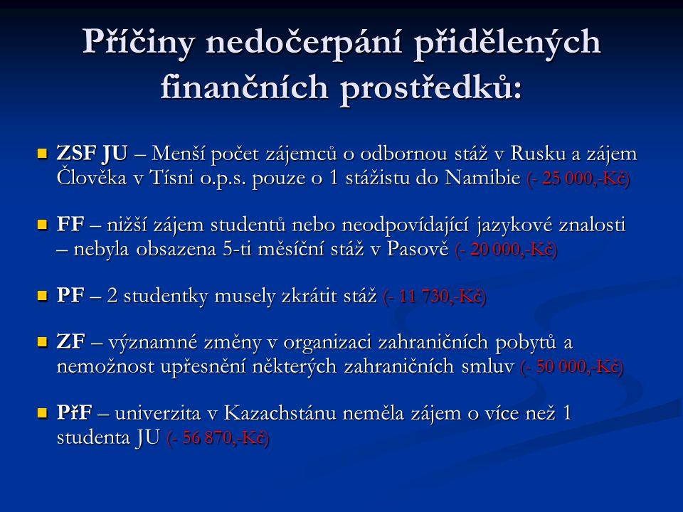 Příčiny nedočerpání přidělených finančních prostředků: ZSF JU – Menší počet zájemců o odbornou stáž v Rusku a zájem Člověka v Tísni o.p.s. pouze o 1 s