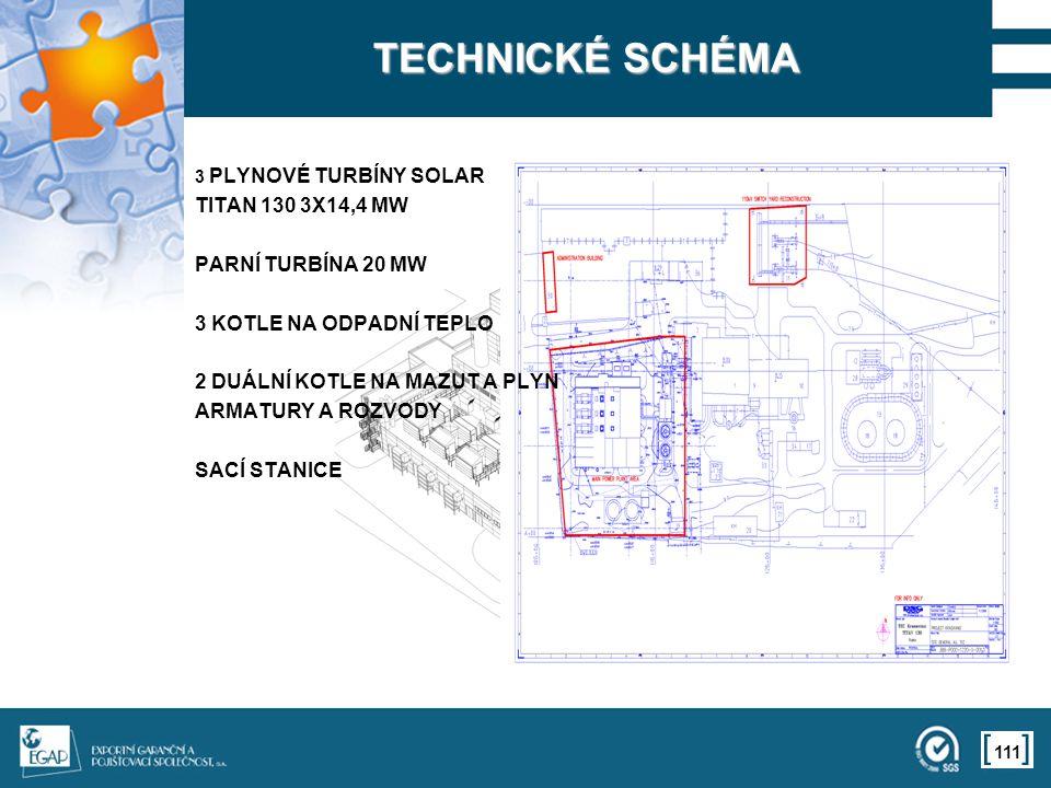 111 TECHNICKÉ SCHÉMA 3 PLYNOVÉ TURBÍNY SOLAR TITAN 130 3X14,4 MW PARNÍ TURBÍNA 20 MW 3 KOTLE NA ODPADNÍ TEPLO 2 DUÁLNÍ KOTLE NA MAZUT A PLYN ARMATURY A ROZVODY SACÍ STANICE