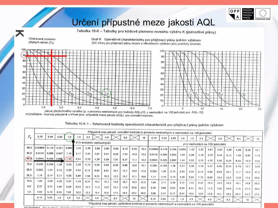 Určení přípustné meze jakosti AQL