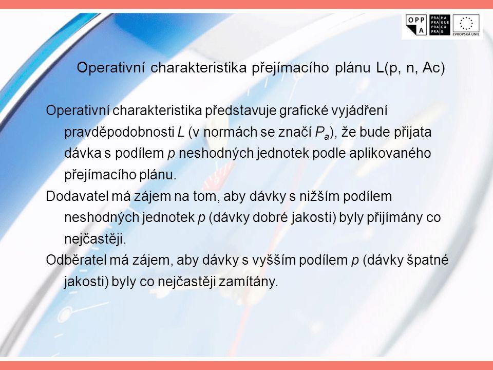 Operativní charakteristika přejímacího plánu L(p, n, Ac) Operativní charakteristika představuje grafické vyjádření pravděpodobnosti L (v normách se zn