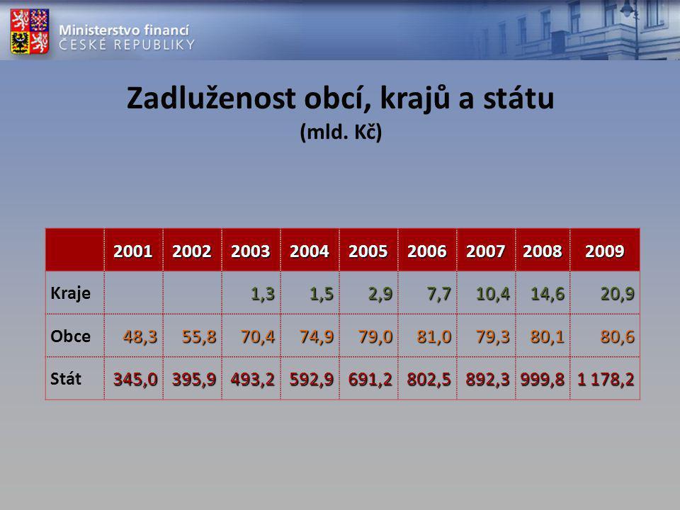 Struktura příjmů SR 2011