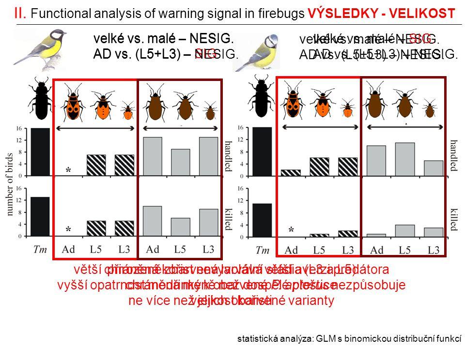 II. Functional analysis of warning signal in firebugs VÝSLEDKY - VELIKOST statistická analýza: GLM s binomickou distribuční funkcí větší chráněná koři