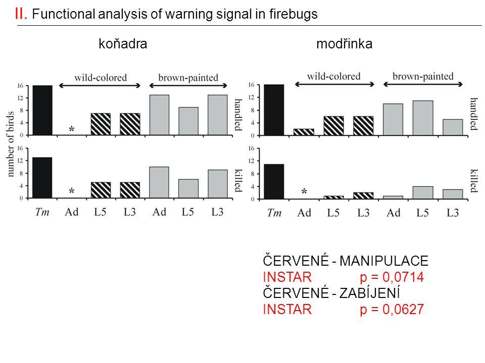 II. Functional analysis of warning signal in firebugs koňadramodřinka ČERVENÉ - MANIPULACE INSTARp = 0,0714 ČERVENÉ - ZABÍJENÍ INSTARp = 0,0627