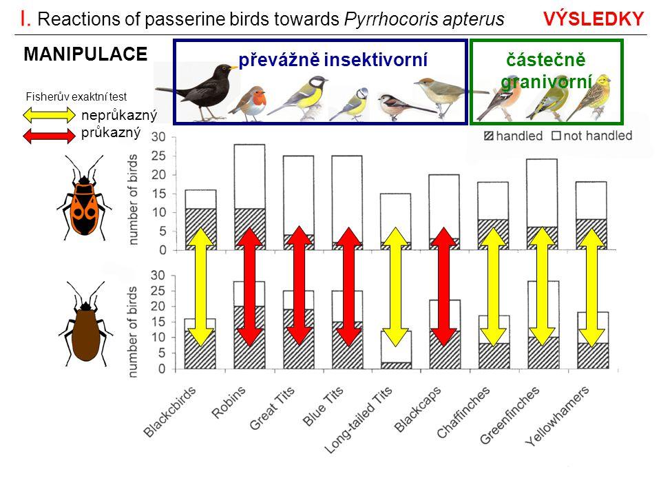 částečně granivorní nejmenší z tesovaných druhů největší z tesovaných druhů Fisherův exaktní test neprůkazný průkazný I.