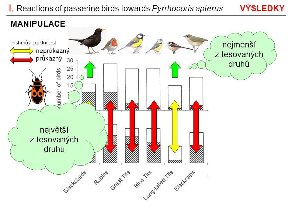 částečně granivorní nejmenší z tesovaných druhů největší z tesovaných druhů Fisherův exaktní test neprůkazný průkazný I. Reactions of passerine birds