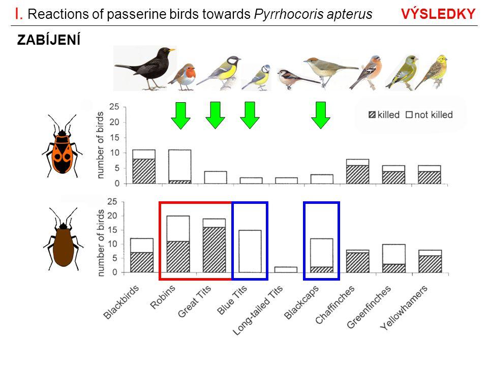 reakce různých druhů pěvců na P.apterus je různá zbarvení P.