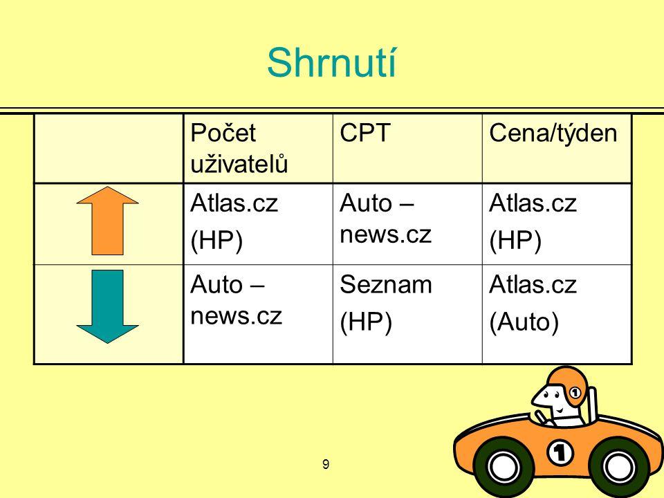 9 Shrnutí Počet uživatelů CPTCena/týden Atlas.cz (HP) Auto – news.cz Atlas.cz (HP) Auto – news.cz Seznam (HP) Atlas.cz (Auto)