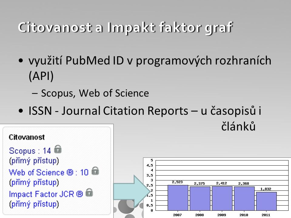 Citovanost a Impakt faktor graf využití PubMed ID v programových rozhraních (API) –Scopus, Web of Science ISSN - Journal Citation Reports – u časopisů