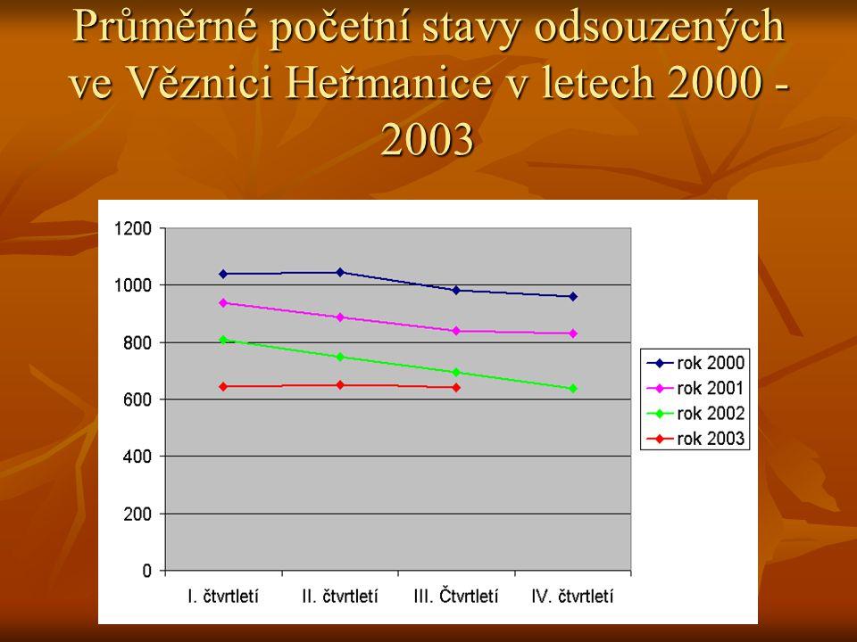 Průměrné početní stavy odsouzených ve Věznici Heřmanice v letech 2000 - 2003
