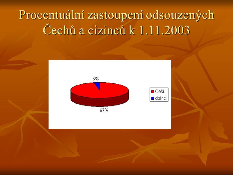 Procentuální zastoupení odsouzených Čechů a cizinců k 1.11.2003