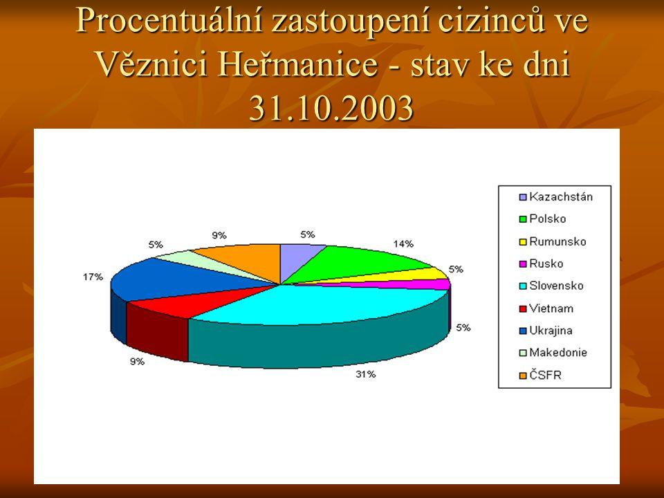 Procentuální zastoupení cizinců ve Věznici Heřmanice - stav ke dni 31.10.2003