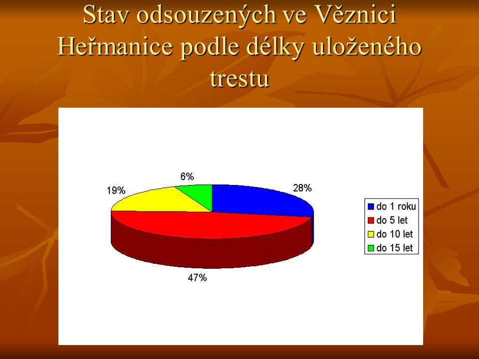 Stav odsouzených ve Věznici Heřmanice podle délky uloženého trestu