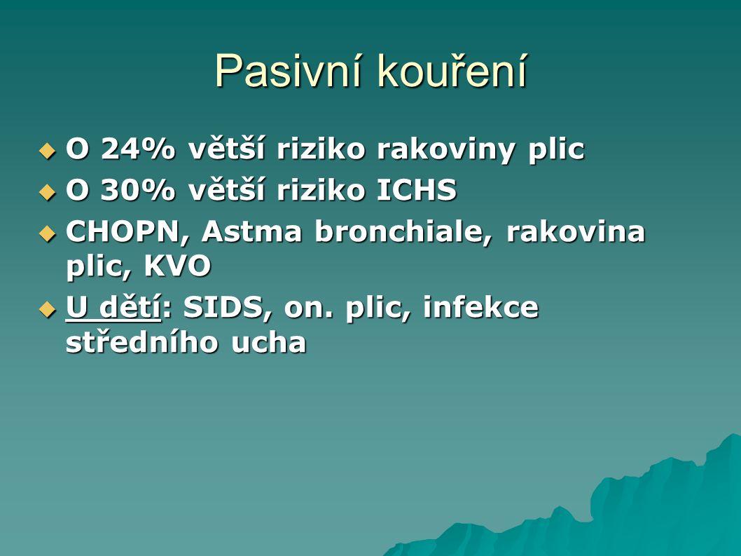 Pasivní kouření  O 24% větší riziko rakoviny plic  O 30% větší riziko ICHS  CHOPN, Astma bronchiale, rakovina plic, KVO  U dětí: SIDS, on. plic, i