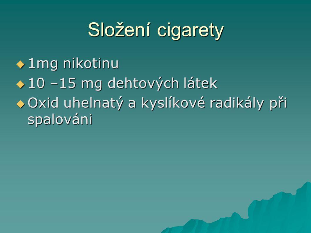 Složení cigarety  1mg nikotinu  10 –15 mg dehtových látek  Oxid uhelnatý a kyslíkové radikály při spalováni