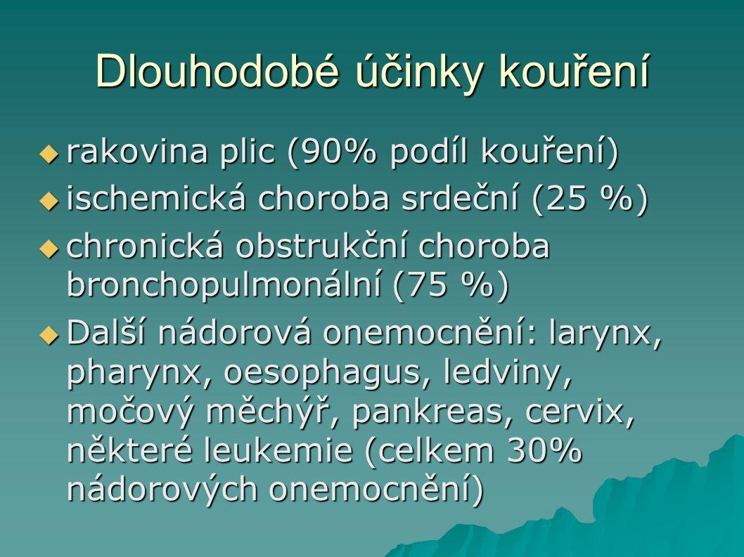 Dlouhodobé účinky kouření  rakovina plic (90% podíl kouření)  ischemická choroba srdeční (25 %)   chronická obstrukční choroba bronchopulmonální (