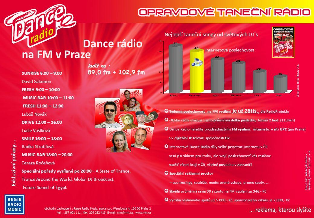 Nejlepší taneční songy od světových DJ´s Zdroj: Dance Radio, Play.cz, v tis. Internetová poslechovost na FM v Praze ladíš na : 89,0 fm + 102,9 fm SUNR