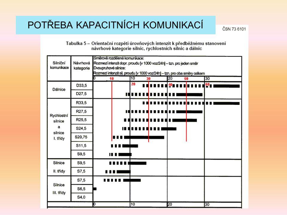 Poslední železnice v ČR - 1953 Z hlediska objemu stavebních prací odpovídá stavbám VRT.