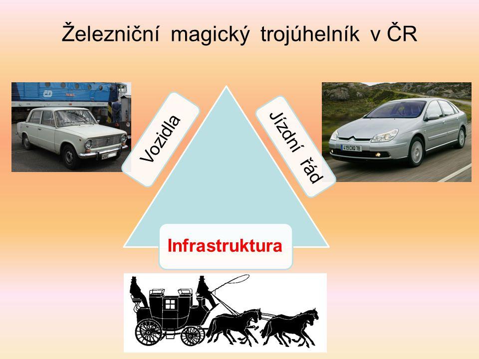 Magický trojúhelník po modernizaci Jízdní řád Vozidla Infrastruktura