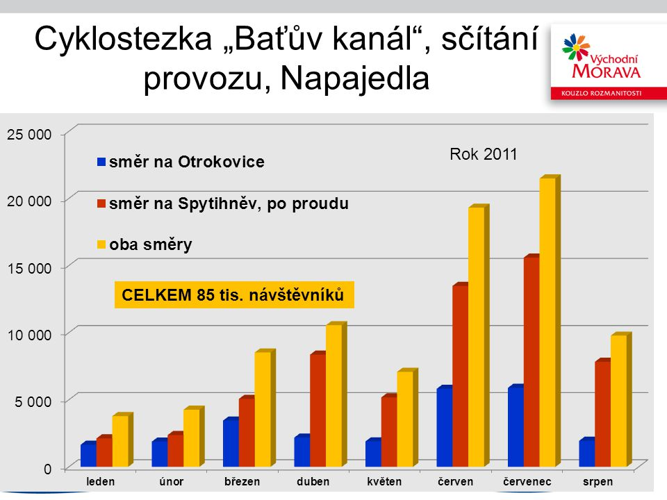 """Cyklostezka """"Baťův kanál"""", sčítání provozu, Napajedla CELKEM 85 tis. návštěvníků Rok 2011"""