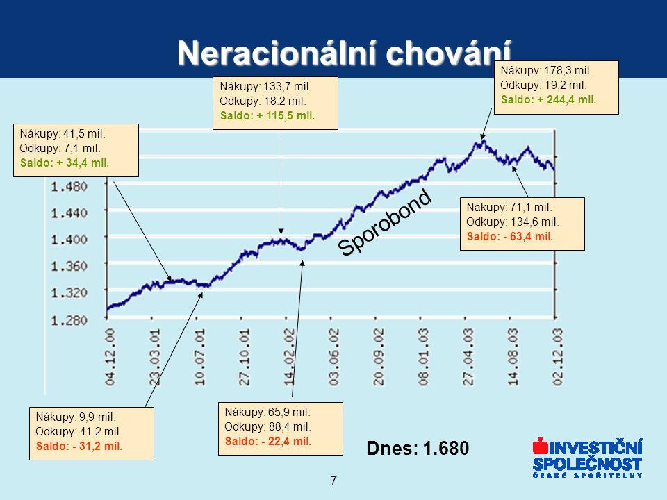 8 5) Investujte také pravidelně Výnos jednorázové investice0% Výnos pravidelné měsíční investice8%