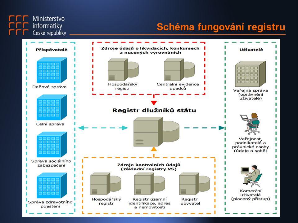 Schéma fungování registru  Podávání žádosti  Náležitosti žádosti  Způsob podávání žádosti  Využití licencí