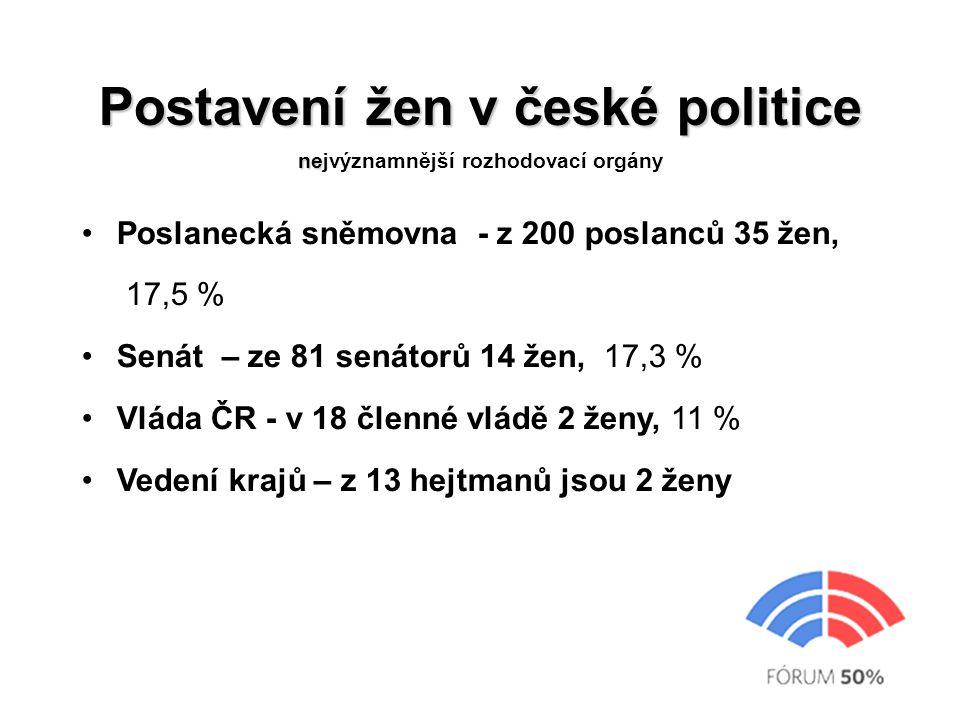 Postavení žen v české politice ne Postavení žen v české politice nejvýznamnější rozhodovací orgány Poslanecká sněmovna - z 200 poslanců 35 žen, 17,5 %