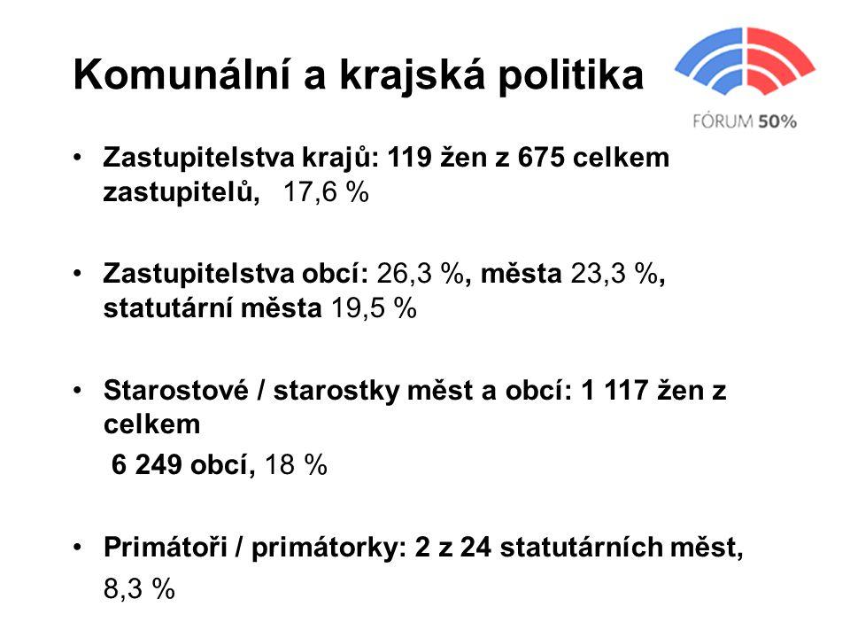 Komunální a krajská politika Zastupitelstva krajů: 119 žen z 675 celkem zastupitelů, 17,6 % Zastupitelstva obcí: 26,3 %, města 23,3 %, statutární měst