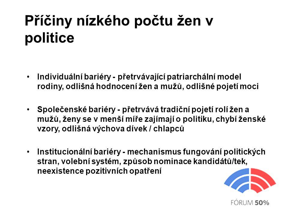 Příčiny nízkého počtu žen v politice Individuální bariéry - přetrvávající patriarchální model rodiny, odlišná hodnocení žen a mužů, odlišné pojetí moc