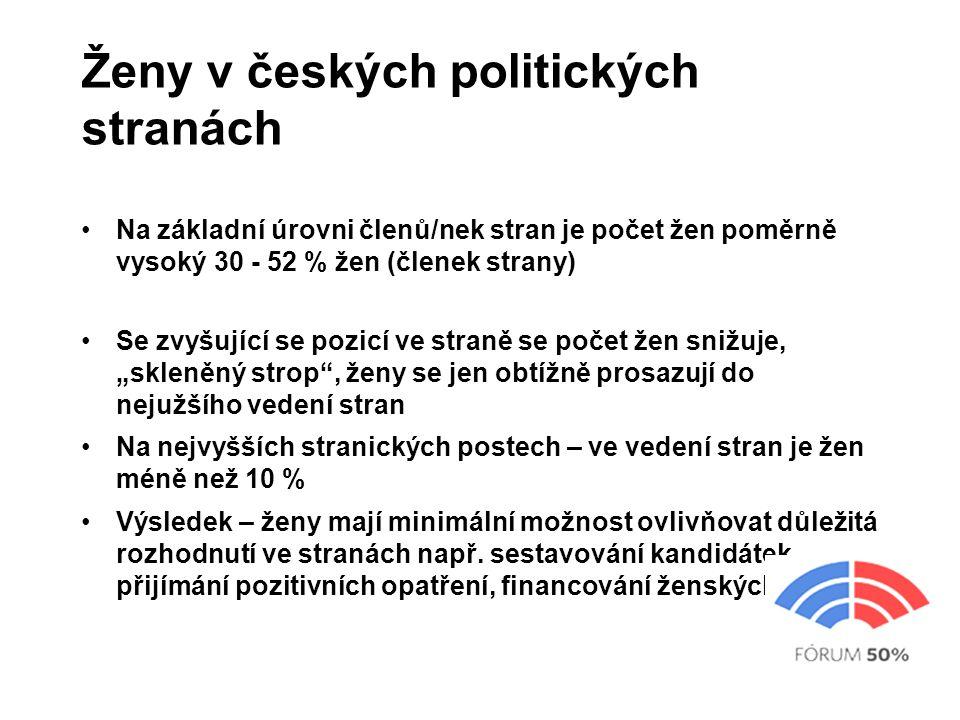 Ženy v českých politických stranách Na základní úrovni členů/nek stran je počet žen poměrně vysoký 30 - 52 % žen (členek strany) Se zvyšující se pozi