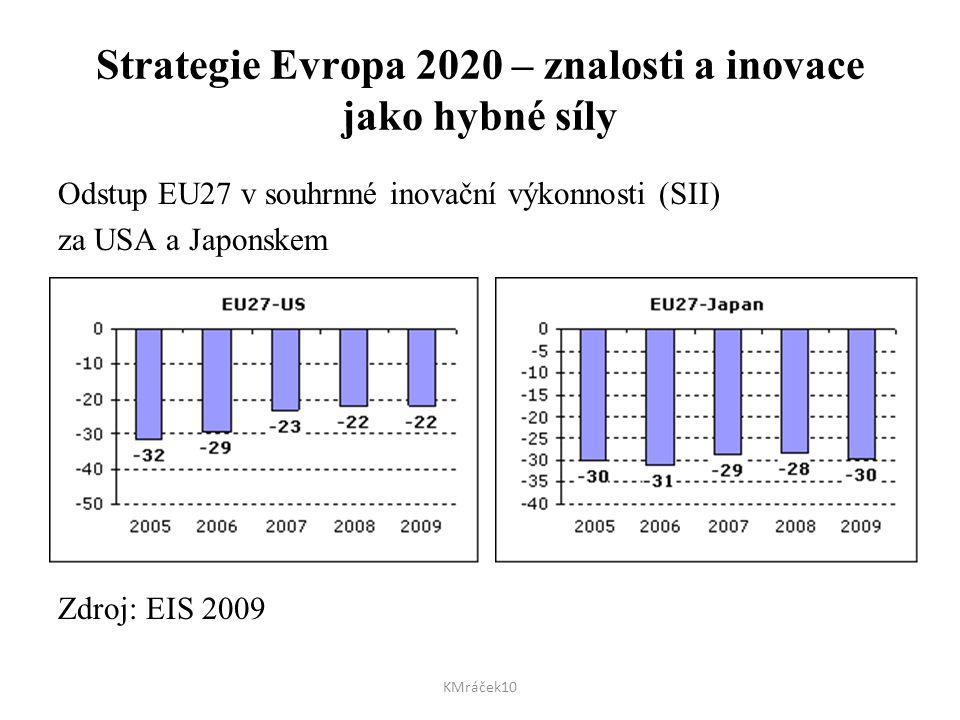 Strategie Evropa 2020 – znalosti a inovace jako hybné síly Odstup EU27 v souhrnné inovační výkonnosti (SII) za USA a Japonskem Zdroj: EIS 2009 KMráček