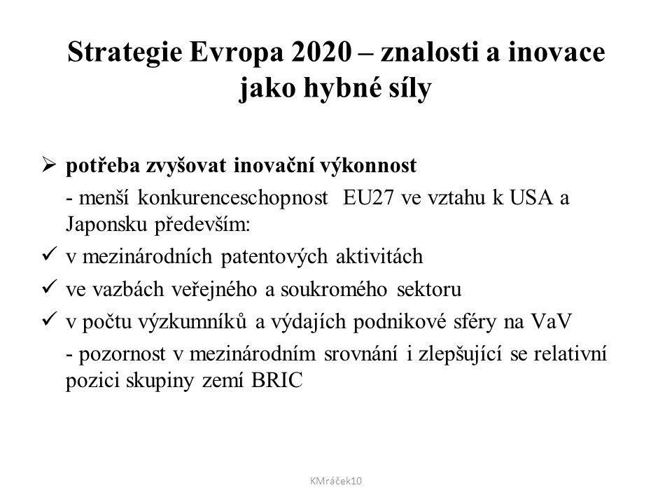 Strategie Evropa 2020 – znalosti a inovace jako hybné síly  potřeba zvyšovat inovační výkonnost - menší konkurenceschopnost EU27 ve vztahu k USA a Ja