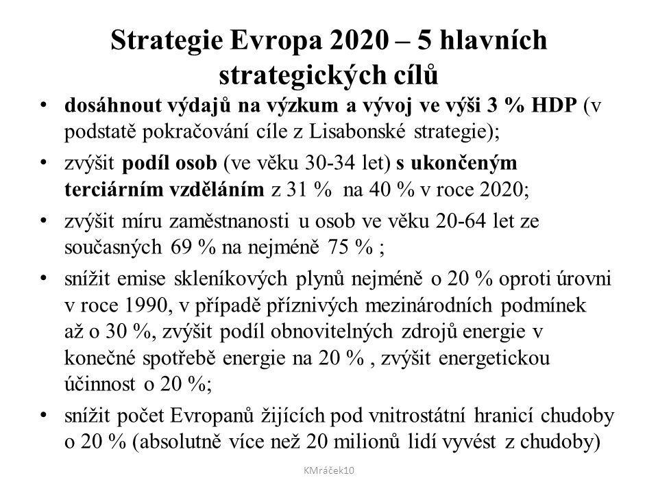 Strategie Evropa 2020 – 5 hlavních strategických cílů dosáhnout výdajů na výzkum a vývoj ve výši 3 % HDP (v podstatě pokračování cíle z Lisabonské str