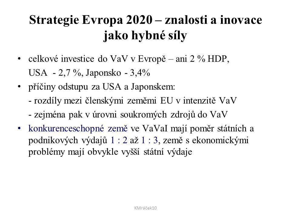Strategie Evropa 2020 – znalosti a inovace jako hybné síly celkové investice do VaV v Evropě – ani 2 % HDP, USA - 2,7 %, Japonsko - 3,4% příčiny odstu