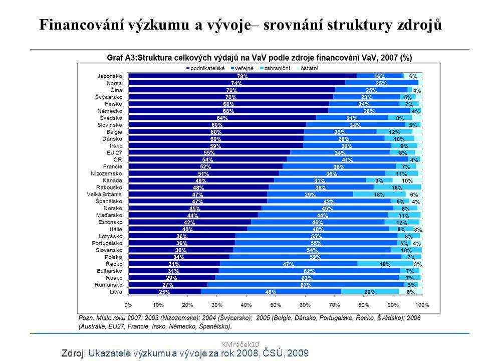Financování výzkumu a vývoje– srovnání struktury zdrojů Zdroj: Ukazatele výzkumu a vývoje za rok 2008, ČSÚ, 2009 KMráček10