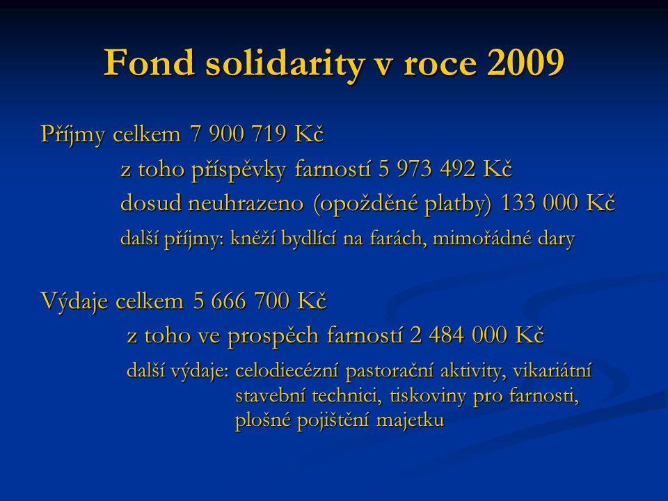 Fond solidarity v roce 2009 Příjmy celkem 7 900 719 Kč z toho příspěvky farností 5 973 492 Kč z toho příspěvky farností 5 973 492 Kč dosud neuhrazeno (opožděné platby) 133 000 Kč dosud neuhrazeno (opožděné platby) 133 000 Kč další příjmy: kněží bydlící na farách, mimořádné dary další příjmy: kněží bydlící na farách, mimořádné dary Výdaje celkem 5 666 700 Kč z toho ve prospěch farností 2 484 000 Kč z toho ve prospěch farností 2 484 000 Kč další výdaje: celodiecézní pastorační aktivity, vikariátní stavební technici, tiskoviny pro farnosti, plošné pojištění majetku další výdaje: celodiecézní pastorační aktivity, vikariátní stavební technici, tiskoviny pro farnosti, plošné pojištění majetku