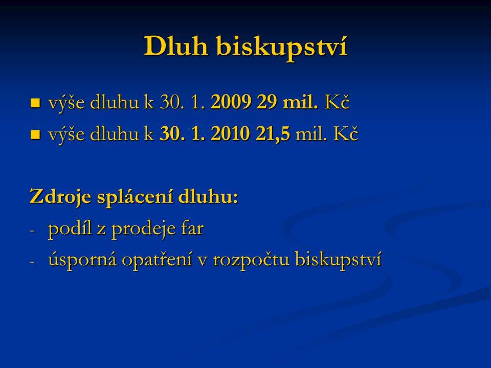 Dluh biskupství výše dluhu k 30. 1. 2009 29 mil. Kč výše dluhu k 30. 1. 2009 29 mil. Kč výše dluhu k 30. 1. 2010 21,5 mil. Kč výše dluhu k 30. 1. 2010
