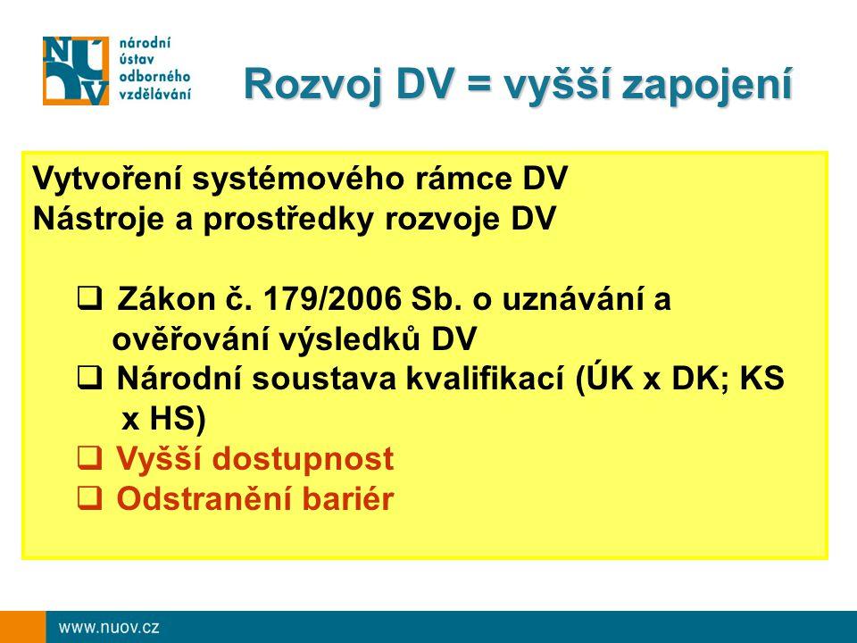 Rozvoj DV = vyšší zapojení Vytvoření systémového rámce DV Nástroje a prostředky rozvoje DV  Zákon č.