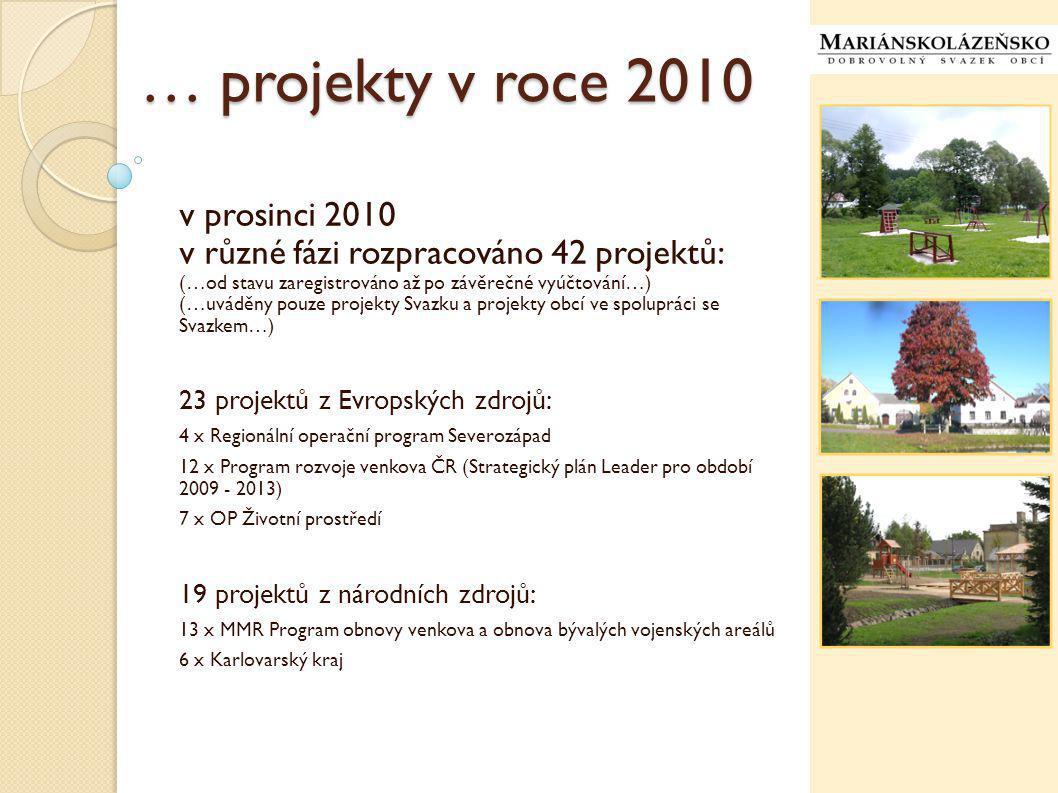 … projekty v roce 2010 v prosinci 2010 v různé fázi rozpracováno 42 projektů: (…od stavu zaregistrováno až po závěrečné vyúčtování…) (…uváděny pouze projekty Svazku a projekty obcí ve spolupráci se Svazkem…) 23 projektů z Evropských zdrojů: 4 x Regionální operační program Severozápad 12 x Program rozvoje venkova ČR (Strategický plán Leader pro období 2009 - 2013) 7 x OP Životní prostředí 19 projektů z národních zdrojů: 13 x MMR Program obnovy venkova a obnova bývalých vojenských areálů 6 x Karlovarský kraj