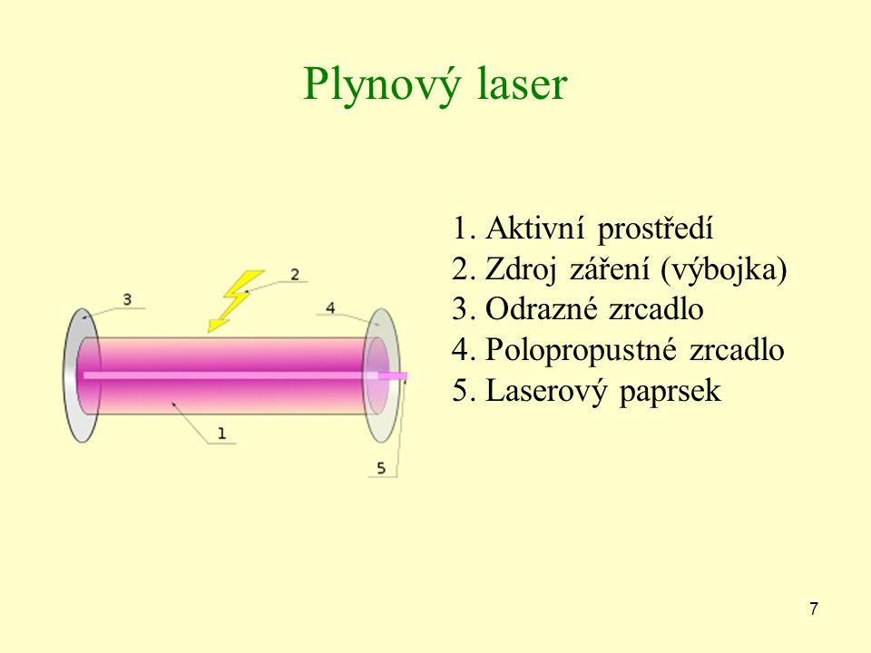Plynový laser 1. Aktivní prostředí 2. Zdroj záření (výbojka) 3.