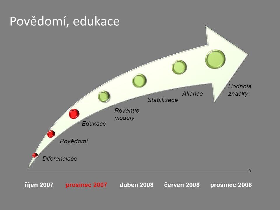 říjen 2007 prosinec 2007 duben 2008 červen 2008 prosinec 2008 Diferenciace Povědomí Edukace Revenue modely Stabilizace Aliance Hodnota značky Povědomí, edukace