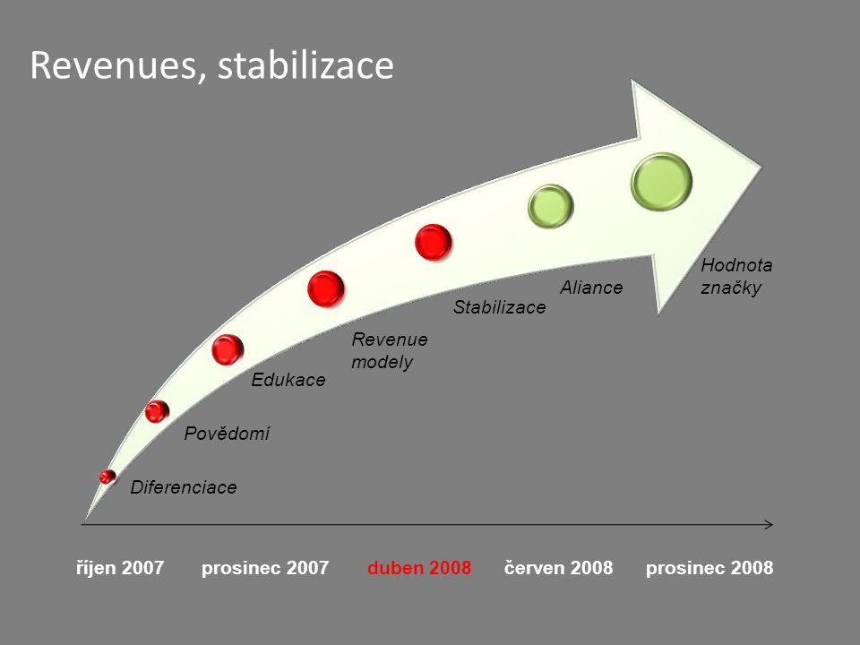 říjen 2007 prosinec 2007 duben 2008 červen 2008 prosinec 2008 Diferenciace Povědomí Edukace Revenue modely Stabilizace Aliance Hodnota značky Revenues, stabilizace