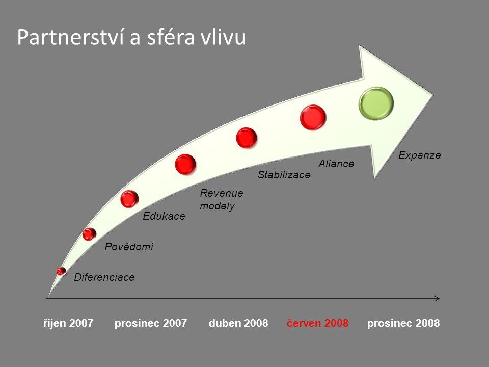 Expanze říjen 2007 prosinec 2007 duben 2008 červen 2008 prosinec 2008 Diferenciace Povědomí Edukace Revenue modely Stabilizace Aliance Partnerství a sféra vlivu