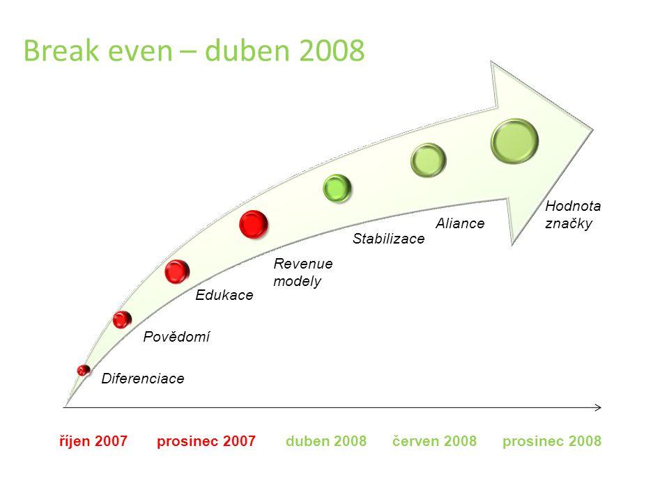 Break even – duben 2008 říjen 2007 prosinec 2007 duben 2008 červen 2008 prosinec 2008 Diferenciace Povědomí Edukace Revenue modely Stabilizace Aliance Hodnota značky