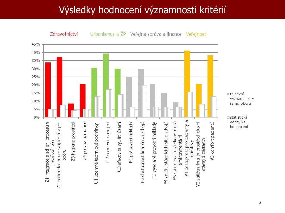Výsledky hodnocení významnosti kritérií 6 Zdravotnictví Urbanismus a ŽP Veřejná správa a finance Veřejnost