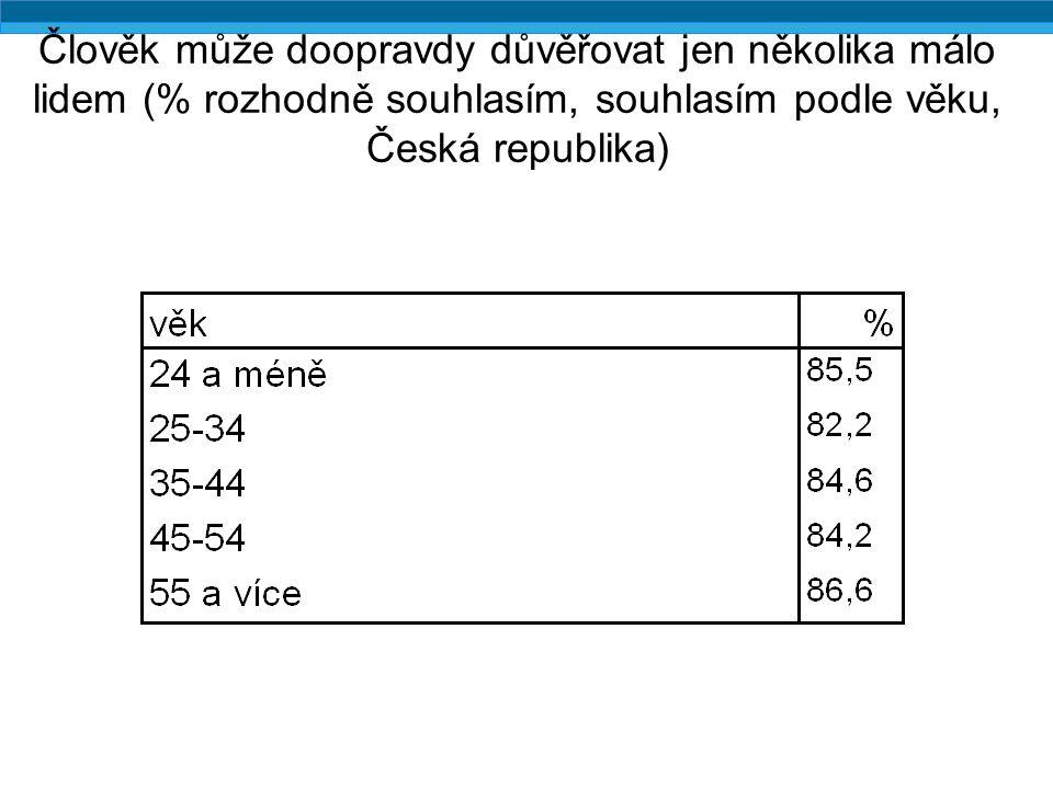 Člověk může doopravdy důvěřovat jen několika málo lidem (% rozhodně souhlasím, souhlasím podle věku, Česká republika)