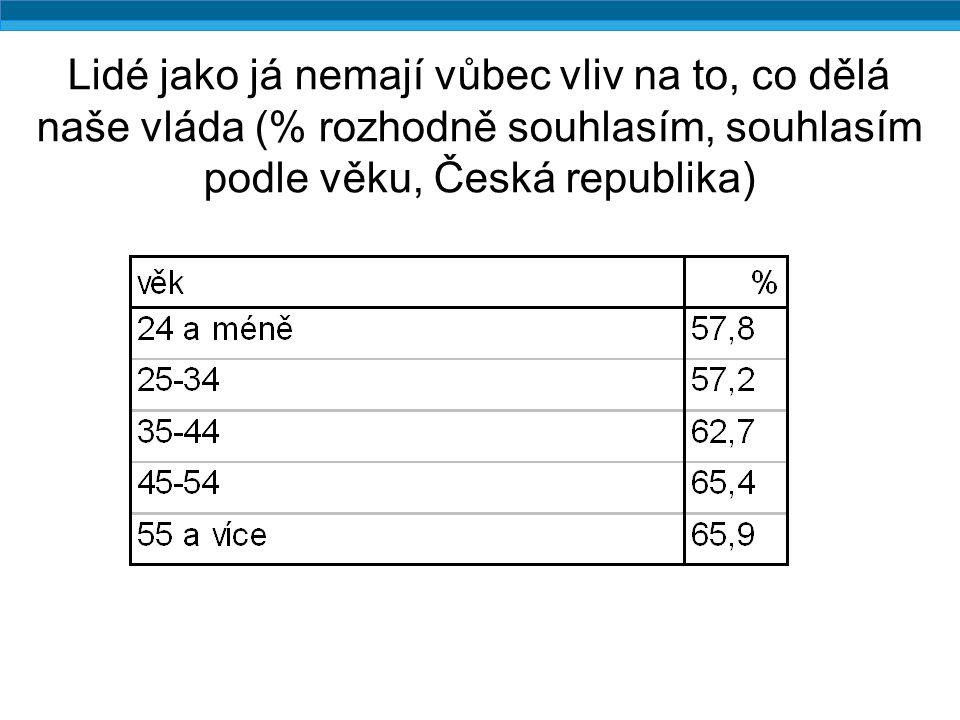 Lidé jako já nemají vůbec vliv na to, co dělá naše vláda (% rozhodně souhlasím, souhlasím podle věku, Česká republika)